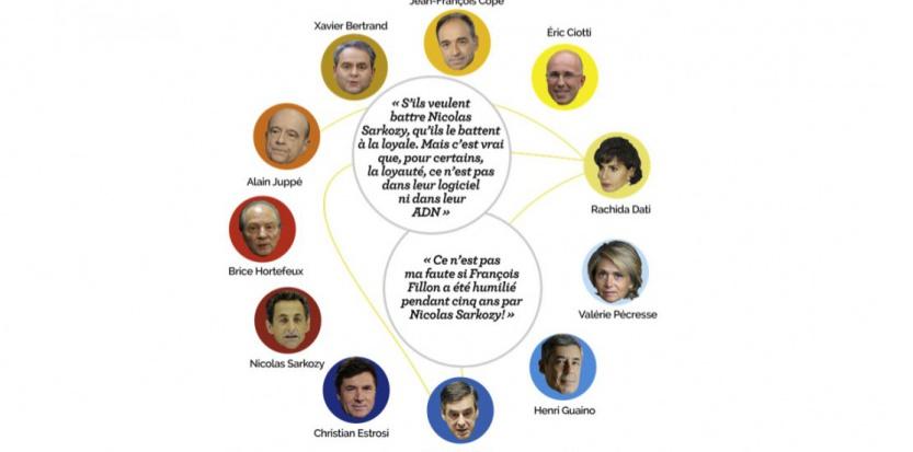 Infographie guerre des tranchées à l'UMP DR
