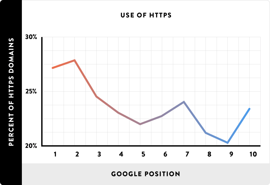 11_Use-of-HTTPS_line