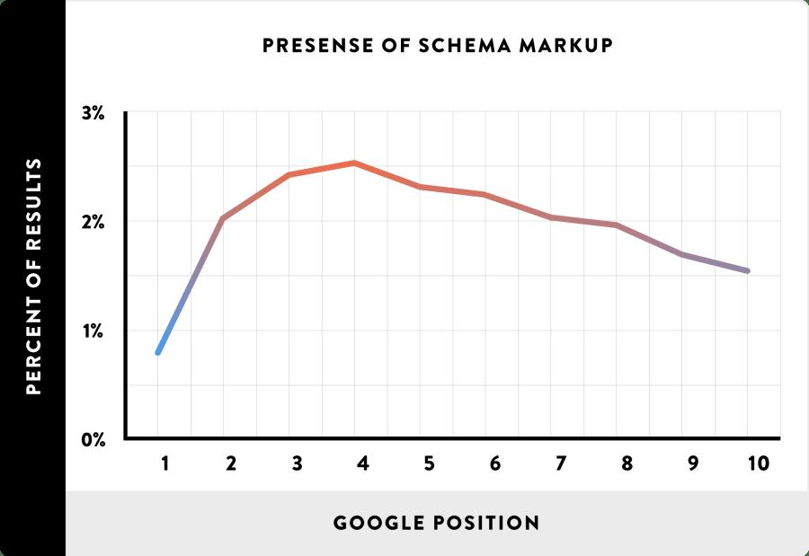 14_Presense-of-Schema-Markup_line