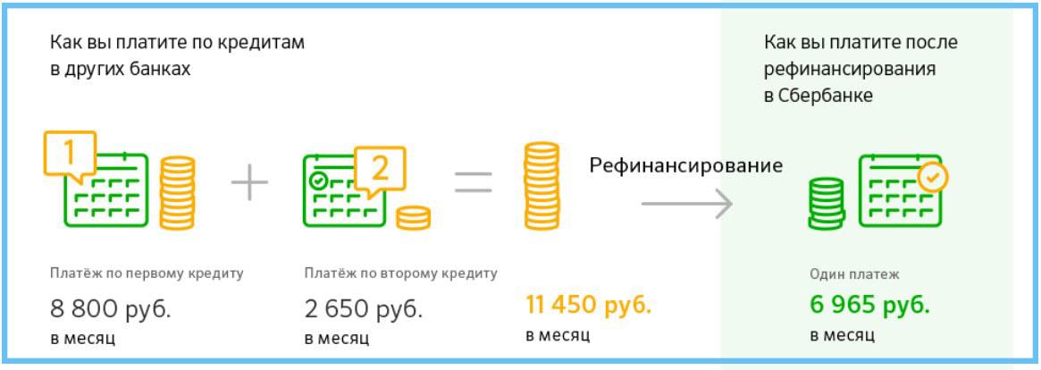 рефинансирование кредита срок основного кредита менее полгода займ экспресс карта золотая корона