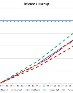 Release burnup chart also tracking team progress with  refinem rh