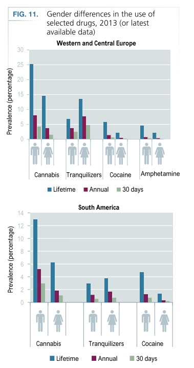 gender differences use of illicit drugs