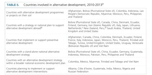 countries with alternative development 2010-2013