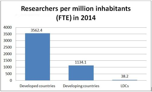 researchers per million inhabitants 2014 unesco