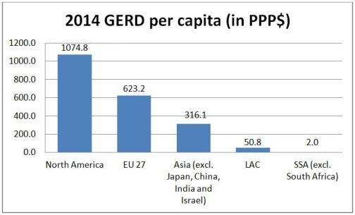 GERD per capita 2014 unesco