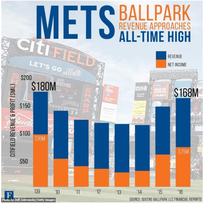 New York Mets Citi Field Revenue
