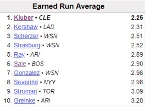MLB ERA , Leaders 2017