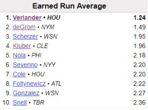MLB ERA Leaders, 2018