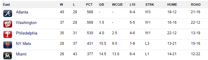 NL East Standings, June 15, 2018