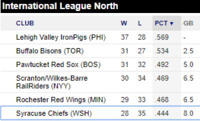 International League North Standings 6/14/2018