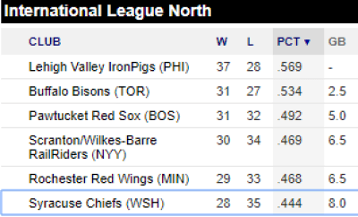 International League North Standings 6/14/2018
