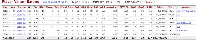 Bryce Harper Batting Value, Source: Baseball Reference