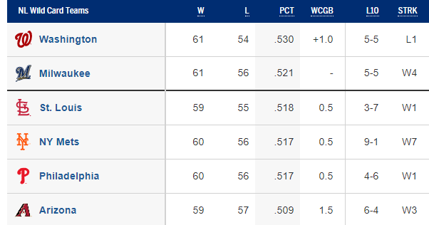 NL Wild Card Standings 8/10/2019 (Source: MLB.com)