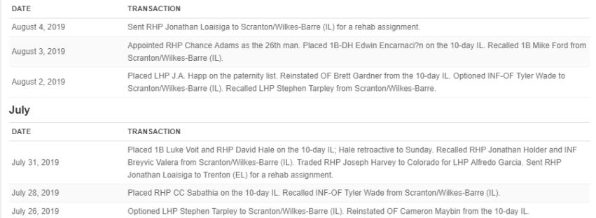 Yankees Recent Transactions (Source: ESPN)