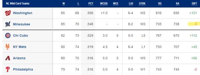 NL Wild Card Standings 9/22/19 (Source: MLB.com)