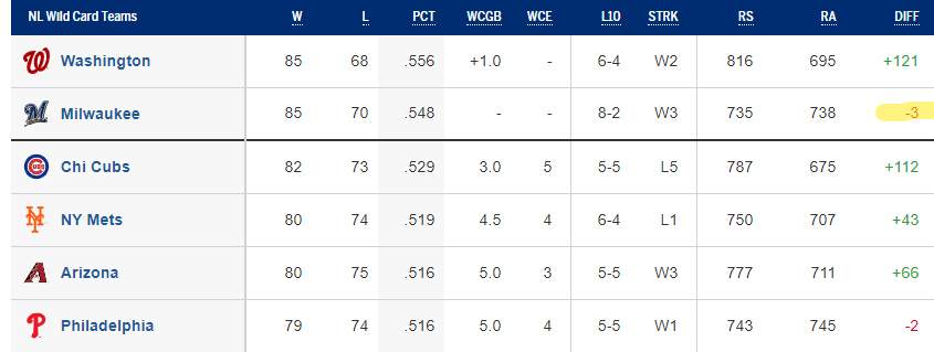 NL Wild Card Standings 9/22/19 (Source: MLB.com)