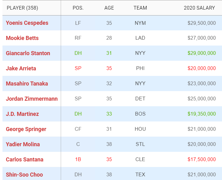 2021 MLB Free Agents - Top Earning (Spotrac)