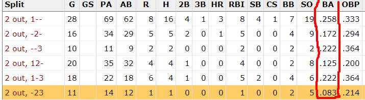 Mets 2020 stats with men on base