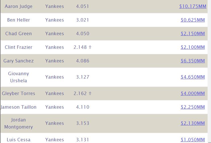 Yankees Arbitration Settlements 2020 (MLB.com)
