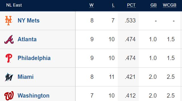 NL East Standings 4/23/21 (MLB.com)