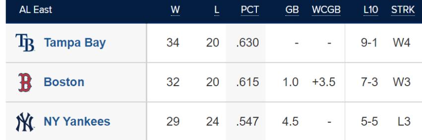 (Source: MLB)