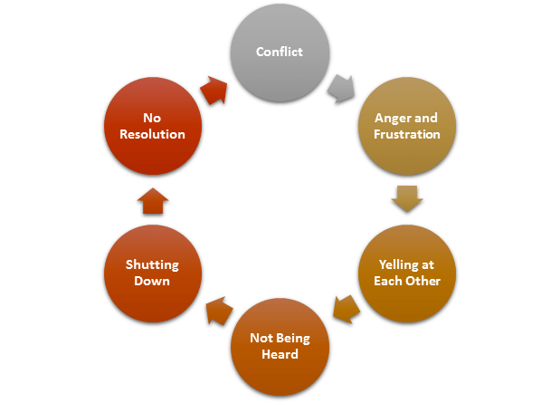 Marital Conflict Cycle