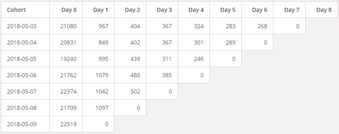 Your Guide to Google Analytics Request Composer