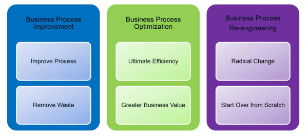 bpm pano 1 1024x452 Business Process Management and ERP Implementation