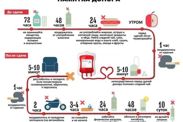 Причины стать донором