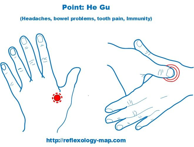 reflexology for migraines He Gu Point