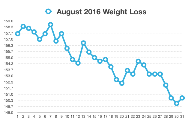 August 2016 Weight Loss Journal
