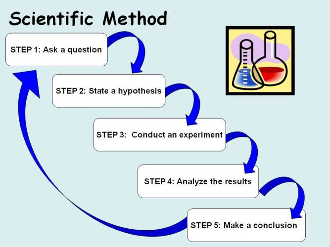 Merchants Should Be Using The Scientific Method for Everything