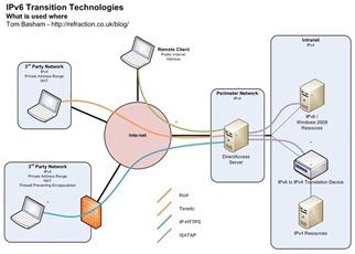 IPv6TransitionTechnologies1[1]