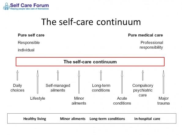self-care continuum