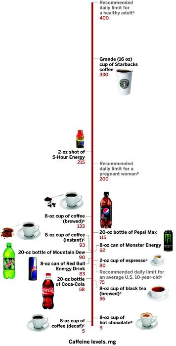 cafeina-numeros