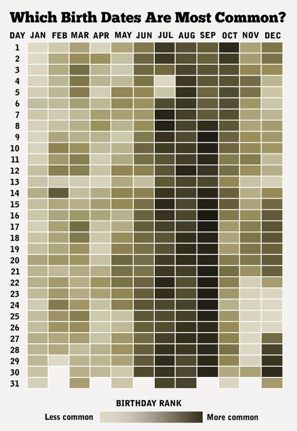 mapa de calor de los cumpleanos