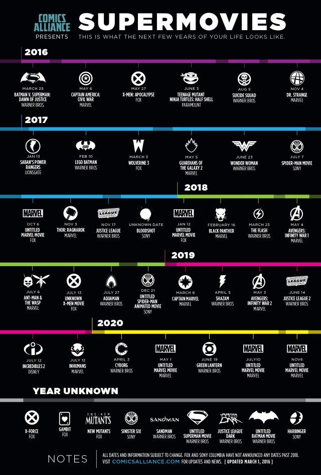 timeline peliculas de superheroes