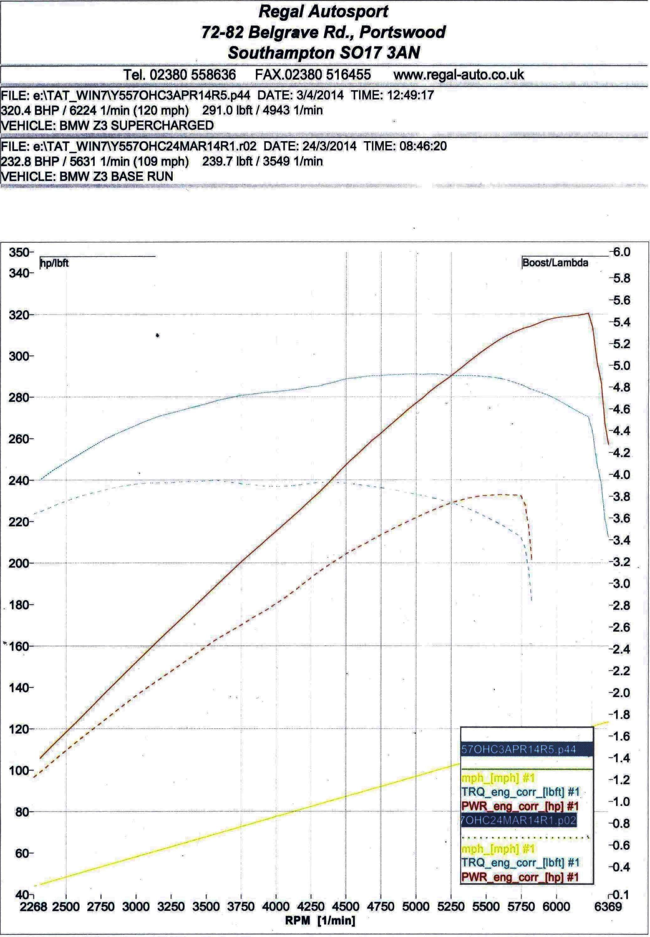 Bmw Z3 Supercharger Kit