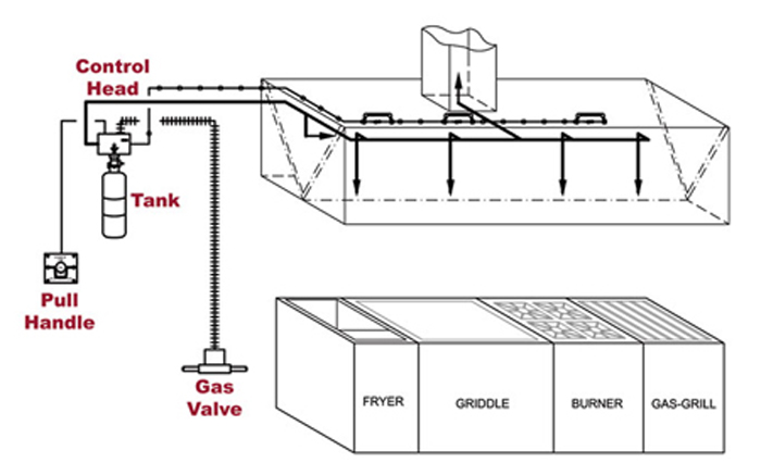 kitchen electrical wiring diagrams ge gas stove diagram regency los angeles fire protection services - restaurant suppression systems