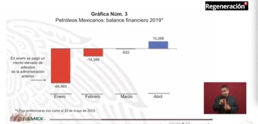 revertir deuda.pemex  - HSBC, JP Morgan y Mizuho Securities se unen a AMLO para salvar Pemex