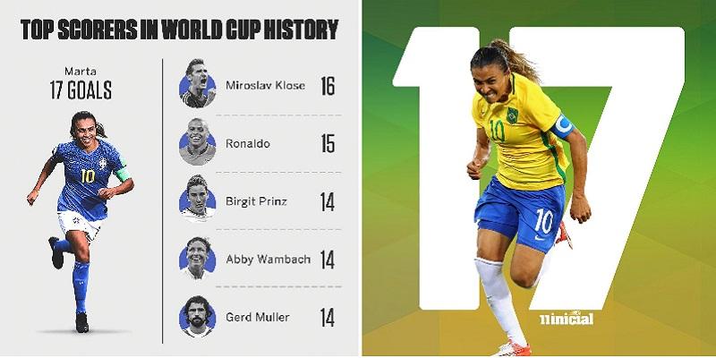 futbolista - Con 17 goles, futbolista brasileña máxima goleadora de mundiales FIFA