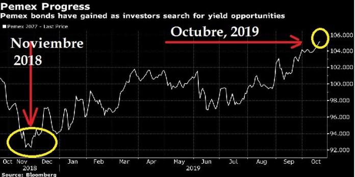 Pemex, mejor precio de bonos en 18 meses