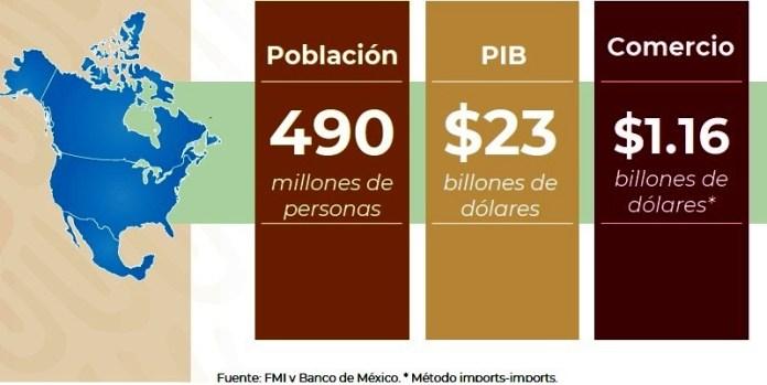 Mercado más grande con T-MEC