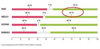 México, crece confianza en transparencia