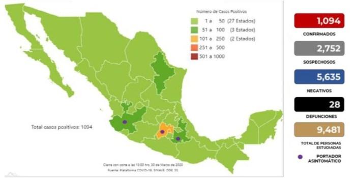 Coronavirus México, cifras al 30 de marzo del 2020