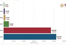 Estadística Mundial de Coronavirus, 14 de abril del 2020