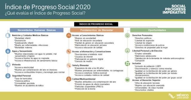 Imagen 1 - Chiapas dentro de los estados con menor nivel de bienestar 2020