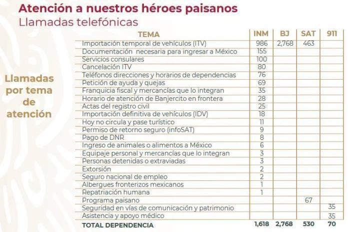 L1145 - A paisanos se les debe tratar como héroes a su vuelta a México: AMLO