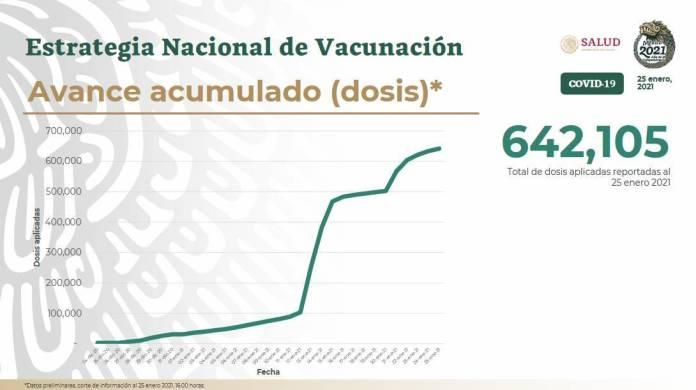 En México hay alrededor de 750 mil trabajadores de la salud; a la fecha, se han aplicado un total de 642 mil 105 dosis de la vacuna covid-19 de Pfizer.