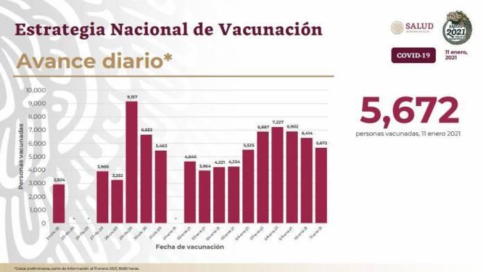avance diario vacunacion  - Se aplicarán 400 mil dosis de vacunas en 4 días, anuncia López-Gatell